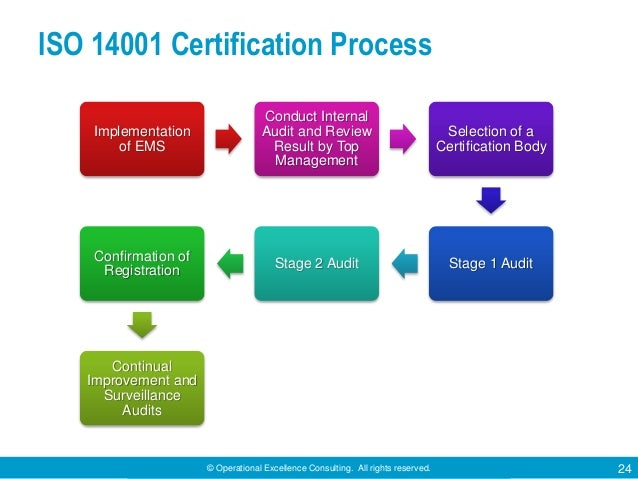 © Operational Excellence Consulting. All rights reserved. 24 ISO 14001 Certification Process Implementation of EMS Conduct...