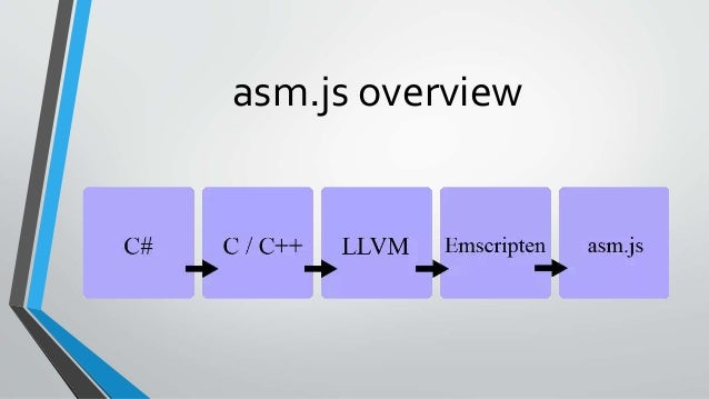 Getting started with Emscripten – Transpiling C / C++ to JavaScript /…