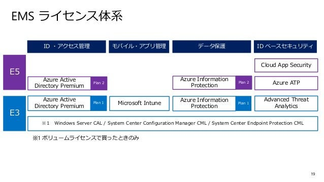 20 Enterprise Mobility + Security とは?(全体イメージ) or