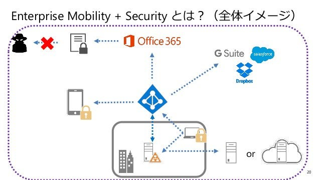 21 Enterprise Mobility + Security とは? (全体イメージ) or Microsoft Intune Azure Information Protection Azure Active Directory Pre...