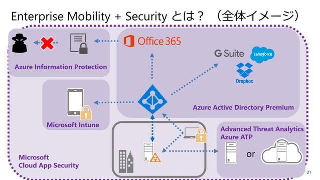 22 Azure AD Premium P1/P2 • 単一 ID で Office 365 や SaaS アプリを利用 • 認証の強化(多要素認証) • 条件付きアクセス( Intune と組み合わせてデバイス検疫も可能) • セルフパスワー...