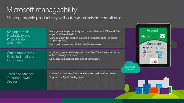 What Is Microsoft Enterprise Mobility Suite And How To