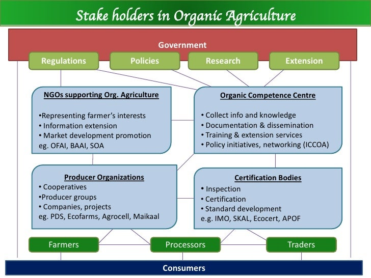 thesis on organic farming in india Organic farming is a method of crop and livestock production that involves much more than choosing not to use pesticides, fertilizers, genetically modified organisms, antibiotics, and growth hormones.