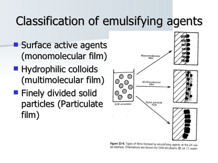 Classification of emulsifying agents <ul><li>Surface active agents (monomolecular film) </li></ul><ul><li>Hydrophilic coll...