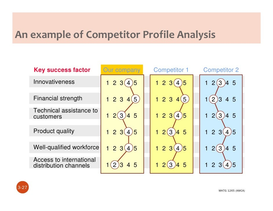 AMCA Lecture Three Competitive Marketing Strategy – Competitive Analysis Example