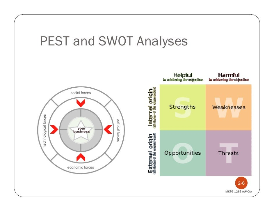 pest analysis of philips Smart home automation swot analysis profile additional information what is a swot analysis it is a way of evaluating the strengths, weaknesses, opportunities.