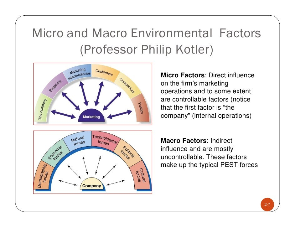 micro and macro environment of lipton Micro environment macro environment micro environmental components are related specifically to the organization, whereas macro environmental components are broader in nature & affect the entire industry of the region or country moreover the macro environmental factors cannot be eliminated through the efforts of the marketing.