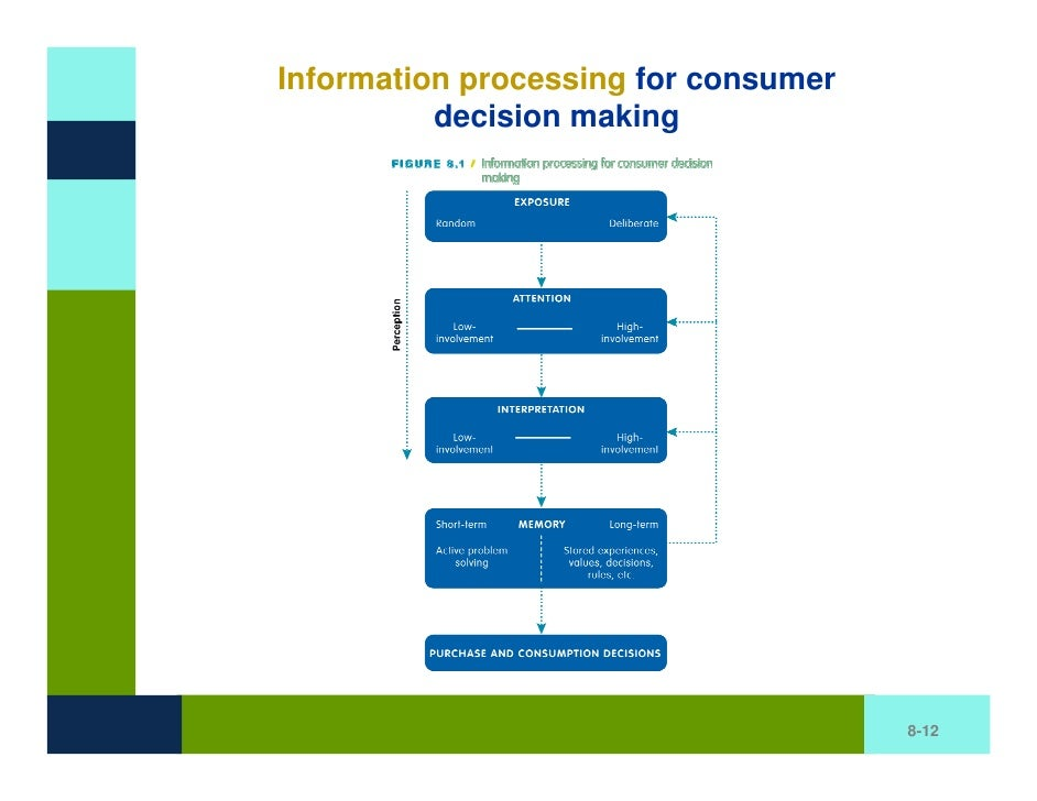 theories of consumer decision making The focus of this paper is to examine the theories that underlie the decision processes used by consumers the theories summaries consumer decision making theories (utility theory.