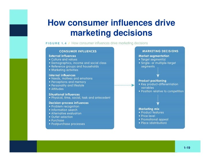 external influences on marketing