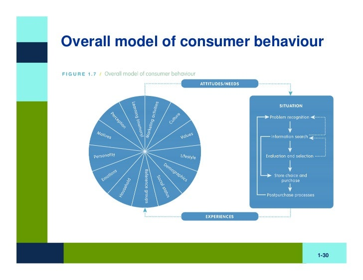 consumer behaviour is the bedrock of marketing Customer behaviour study is based on consumer buying behaviour, with the customer playing the three distinct roles of user, payer and buyer relationship marketing is an influential asset for.