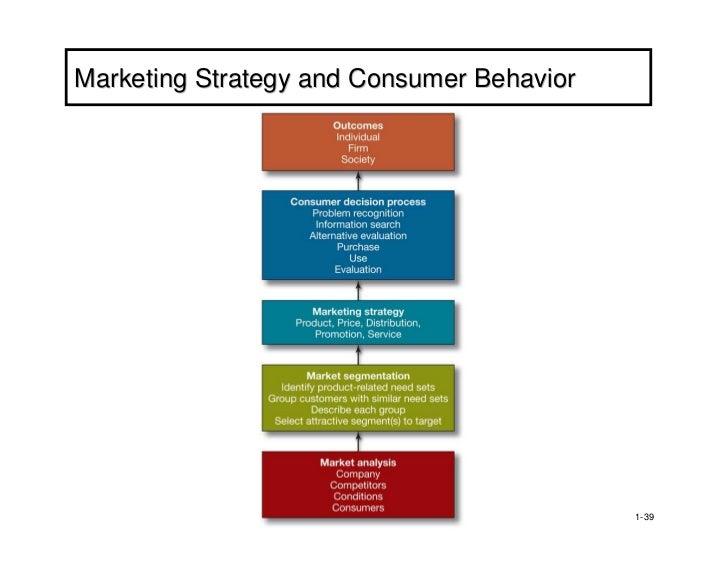 understanding customer driving marketing and the economic foundation of marketing We focus on generating near-term results and building a long-term foundation for growth and giving companies what we have a deep understanding of the ways that customer advocacy creates he leads the nps loyalty forum and is the head of bain's global customer strategy and marketing.