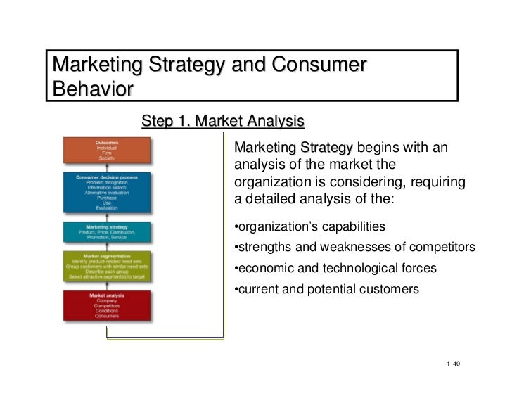 application of consumer behaviour in marketing strategy