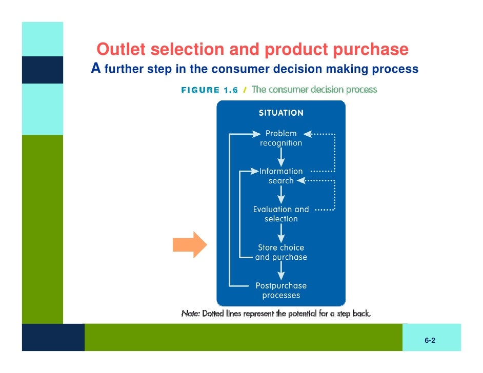 BB Chapter Six: Outlet Selection and Purchase Slide 2