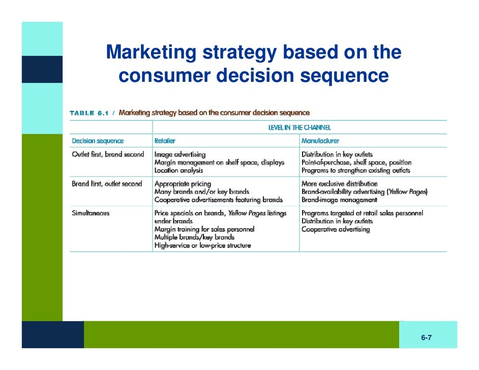 major brand strategy decision Marketing management is the process of developing current brand strategy is the business has made a strategic decision to target the high.