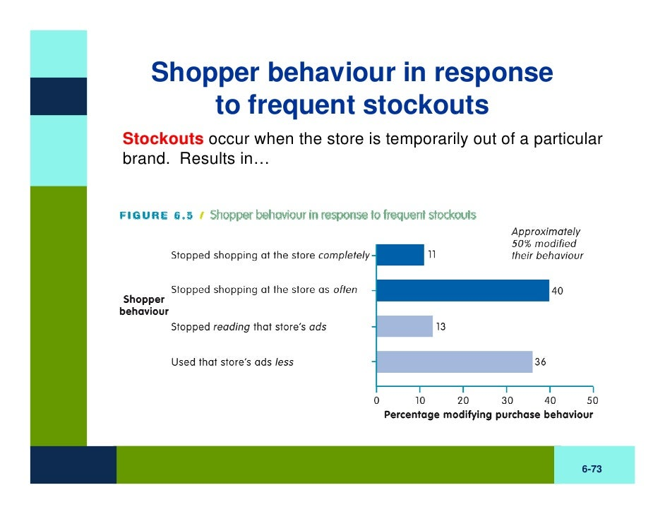 impact of shopper store and situational Why escalators bring out the best in people that original work identified numerous situational factors perhaps understanding the impact of these myriad.