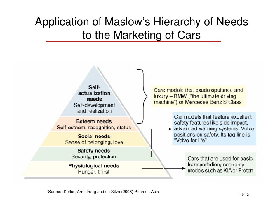 hierarchy of motives and needs Theories of motivation are useful for marketing managers as they offer insight and knowledge into the motives of consumers maslow's hierarchy of needs is.