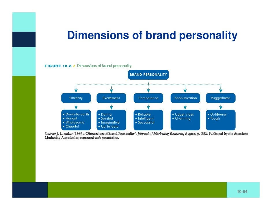 determination of brand personality dimensions for The authors of this paper developed a model to answer that question and measure brand personality appeal, defined as a brand's capability dimensions are.
