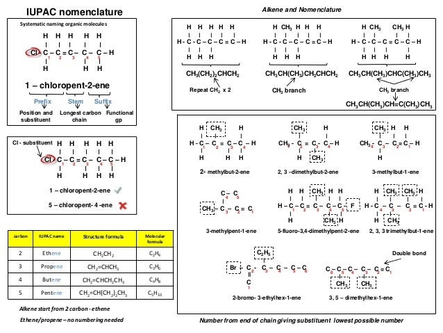 Isomers Constitutional Isomers Structural Isomers