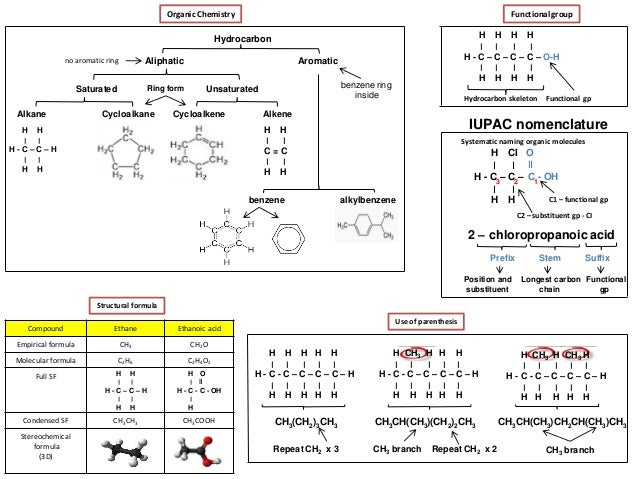 IB Chemistry on Organic nomenclature and functional groups.