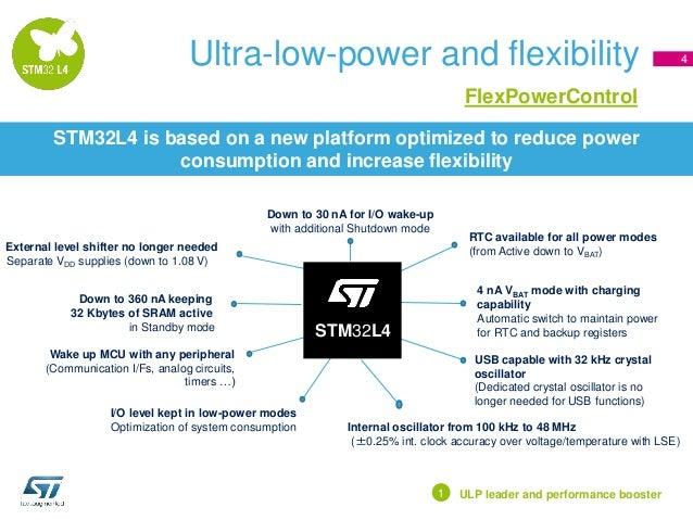 STM32 L4 presentation