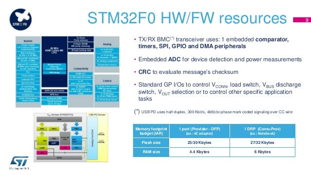 Certified USB-C & Power Delivery Solution based on STM32