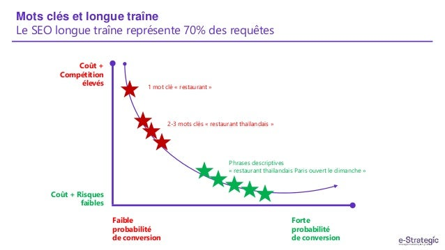 Mots clés et longue traîne Le SEO longue traîne représente 70% des requêtes Coût + Compétition élevés Coût + Risques faibl...