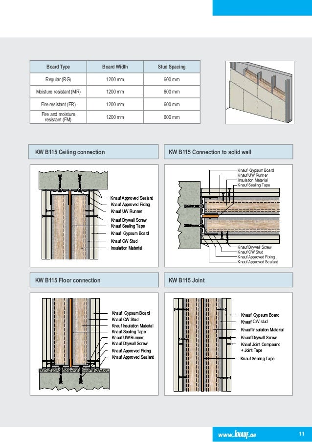 01-Working details-Partition-Gypsum Board-KNAUF-by Prof Dr  Ehab Ezza…