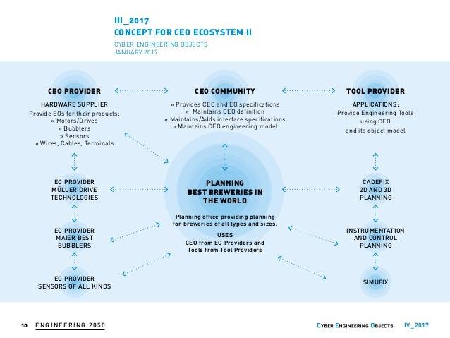 ENGINEERING 2050 CY B ER EN GIN EERIN G OBJECTS INDUSTRIAL INTERNET CONSORTIUM INDUSTRIE DU FUTUR FABBRICA INTELLIGENTEHIG...