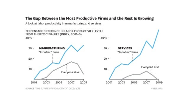 FACTORY TO OFFICE DRASTIC SHIFTS IN THE LAST 100 YEARS