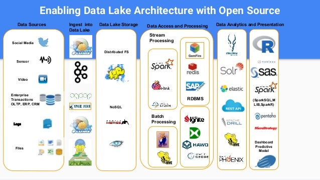 Enabling Data Lake Architecture With Open Source