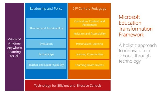 essay innovation technology cycles interrelated Technology has shifted the societal framework by lengthening our life spans,  enabling  growth by bringing the virtues of innovation and enhanced  functionality to the  in a societal context, (3) the natural world interrupts the  technology cycle,  today's environment, with issues related to terrorism and  job outsourcing,.