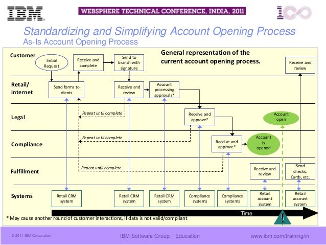 https://image.slidesharecdn.com/enablingoptimizationofbusinessprocessesinbankingwstechconflogan2011-150401102449-conversion-gate01/95/enabling-optimization-of-business-processes-in-banking-ws-tech-conf-logan2011-16-638.jpg?cb=1427901969