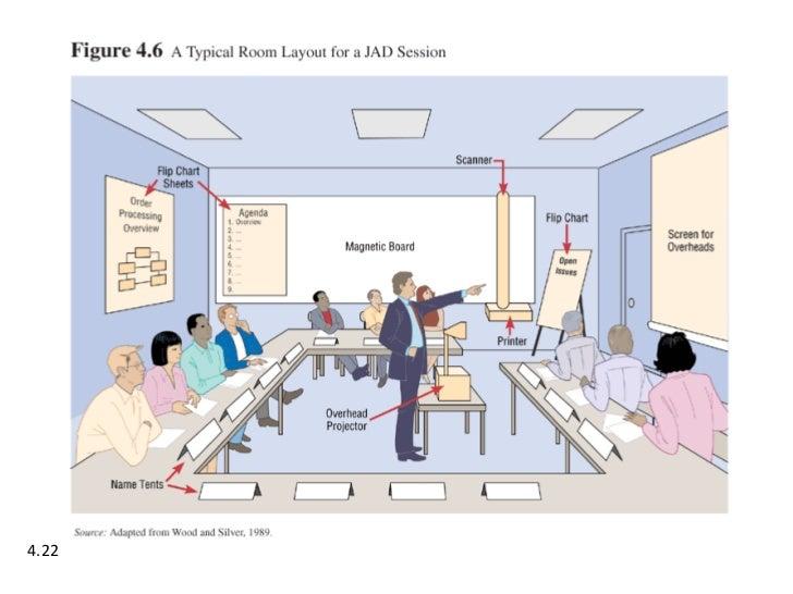 effective jad session data model business process