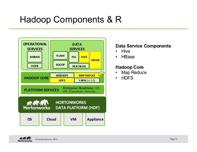 Enabling R on Hadoop