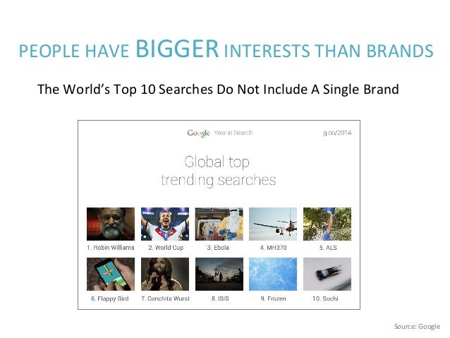 Source:  Google   PEOPLE  HAVE  BIGGER  INTERESTS  THAN  BRANDS   The  World's  Top  10  Searches...
