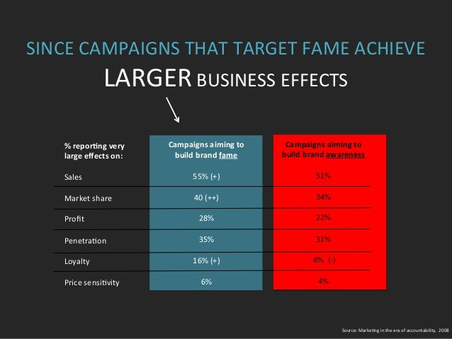 SINCE  CAMPAIGNS  THAT  TARGET  FAME  ACHIEVE   LARGER  BUSINESS  EFFECTS   %  repor9ng  very    ...