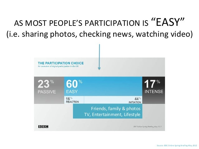 """AS  MOST  PEOPLE'S  PARTICIPATION  IS  """"EASY""""   (i.e.  sharing  photos,  checking  news,  watching ..."""