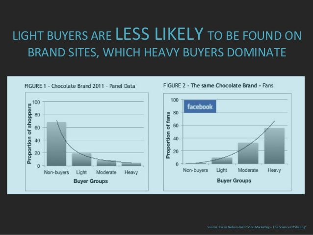 """Source:  Karen  Nelson-‐Field  """"Viral  Marke=ng  –  The  Science  Of  Sharing""""   LIGHT  BUYERS  A..."""