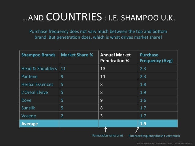 """Source:  Byron  Sharp  """"How  Brands  Grow"""",  TNS  UK,  Nielsen  USA   …AND  COUNTRIES  :  I.E. ..."""