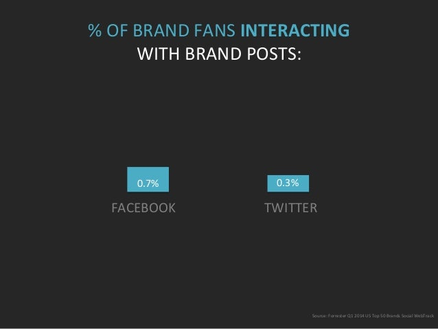 %  OF  BRAND  FANS  INTERACTING     WITH  BRAND  POSTS:   FACEBOOK              TWITTER    ...