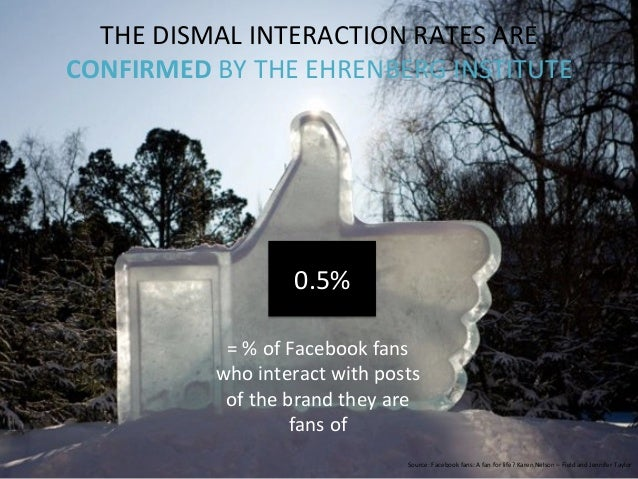 =  %  of  Facebook  fans   who  interact  with  posts   of  the  brand  they  are   fans  of...