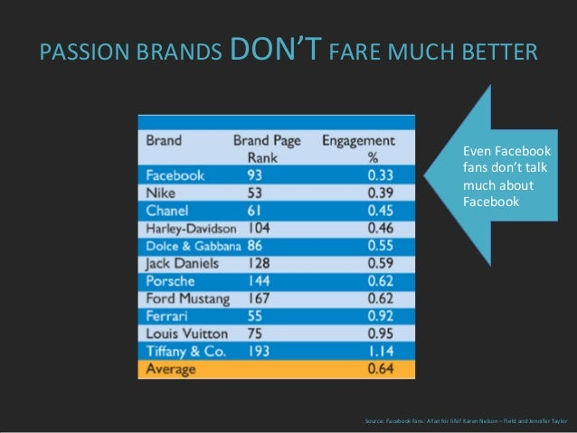 PASSION  BRANDS  DON'T  FARE  MUCH  BETTER   Source:  Facebook  fans:  A  fan  for  life?  Karen...