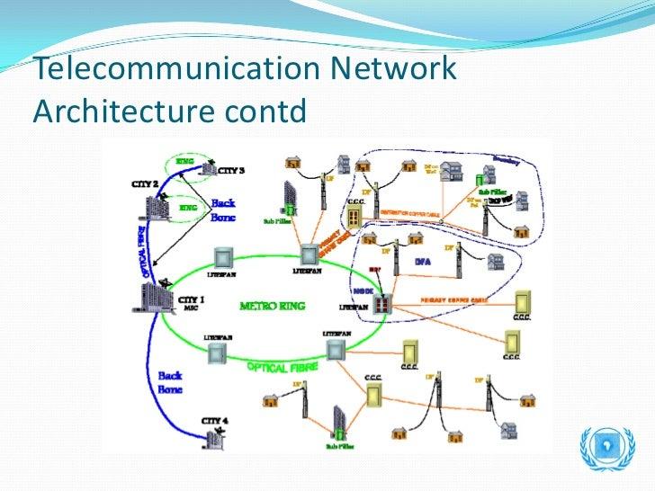 gis as tool for telecommunication network infrastructure management rh slideshare net Network Architecture Diagram T1 Network Diagram
