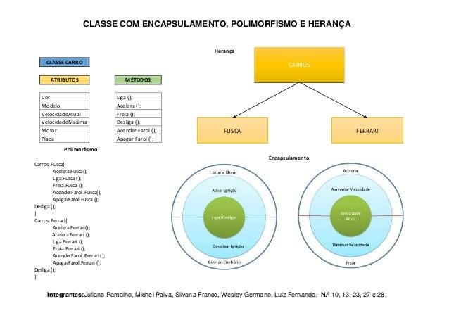 CLASSE COM ENCAPSULAMENTO, POLIMORFISMO E HERANÇA Herança CLASSE CARRO  CARROS  ATRIBUTOS  MÉTODOS  Cor Modelo VelocidadeA...