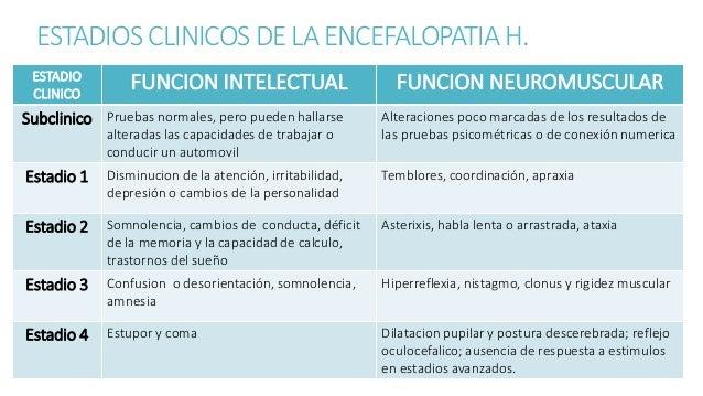 FACTORES DESENCADENANTES ENCEFALOPATIA NITROGENADA ENCEFALOPATIA NO NITROGENADA • UREMIA Y AZOEMIA • HEMORRAGIA DIGESTIVA ...