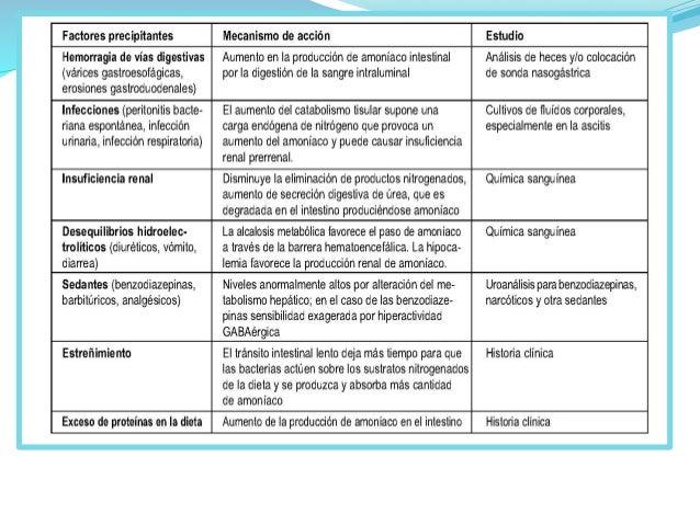 Encefalopatía  Hepática    Manuel  Mojica  Peñaranda,  Guias  de  actuación  en  Urgencias  www.info...