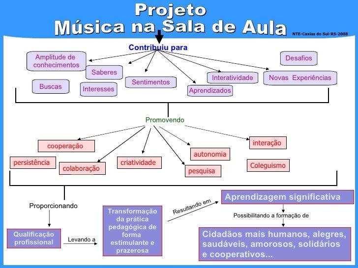 Contribuiu para  Amplitude de  conhecimentos Projeto  Música na Sala de Aula Transformação da prática pedagógica de forma ...