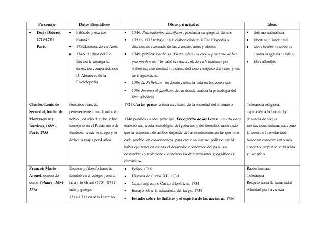 Personaje Datos Biográficos Obras principales Ideas Denis Diderot 1713-1784 París. Filósofo y escritor Francés 1732Licenci...