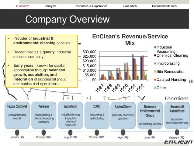 enclean analysis Immulogic pharmaceutical corp (b1): malcolm gefter case study solution, immulogic pharmaceutical corp (b1): malcolm gefter case study analysis, subjects covered entrepreneurial finance entrepreneurial management financial strategy stock offerings valuation by josh lerner source: harvard business sc.