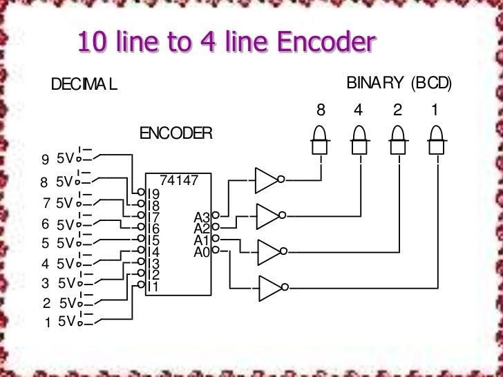 7 segment display logic diagram encoder and decoder  encoder and decoder
